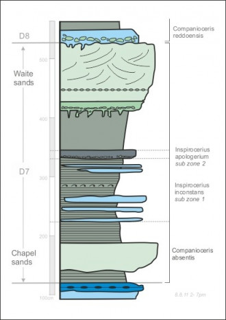 a graphic images of layers of rock and sand and a measuring table at the side and bottom
